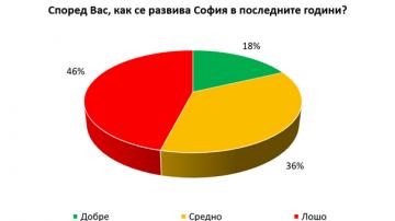 Галъп интернешънъл: Според 56% от столичани София трябва да има нов кмет