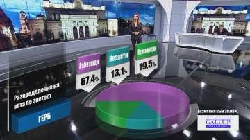 Разпределение на вота по заетост според екзит пол на Галъп към 20:00 часа