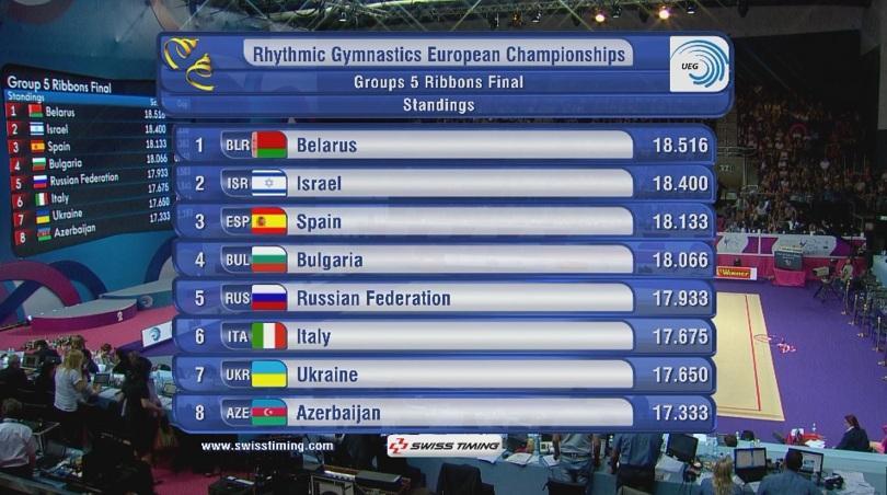снимка 1 Българският ансамбъл зае 4-то място във финалите на съчетанието с пет ленти