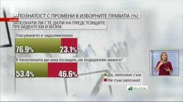 18 % от хората не знаят, че предстоят президентски избори и референдум