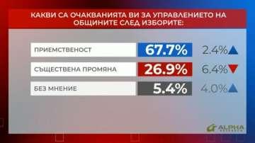 Референдум: Какво показват резултатите от местния вот до момента