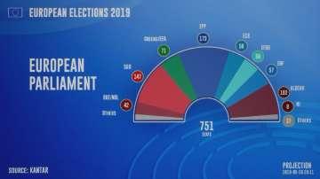 ЕНП и ПЕС остават най-големите партии в Европарламента, но губят мнозинството си