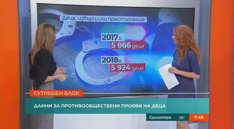 снимка 1 Увеличава се детската престъпност в България