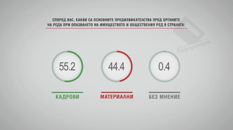 Повече от половината българи смятат, че само МВР трябва да