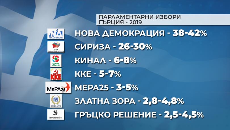 снимка 1 Нова демокрация печели убедително предсрочните парламентарни избори в Гърция