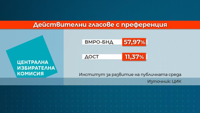 снимка 2 Отчитани ли са грешно преференции в изборните секции с машинно гласуване?