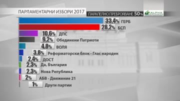 Резултати на Алфа Рисърч при паралелно преброяване на 50% от извадката
