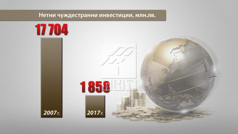 снимка 1 Тотален срив на преките чуждестранни инвестиции в България, сочи отчет на БКС