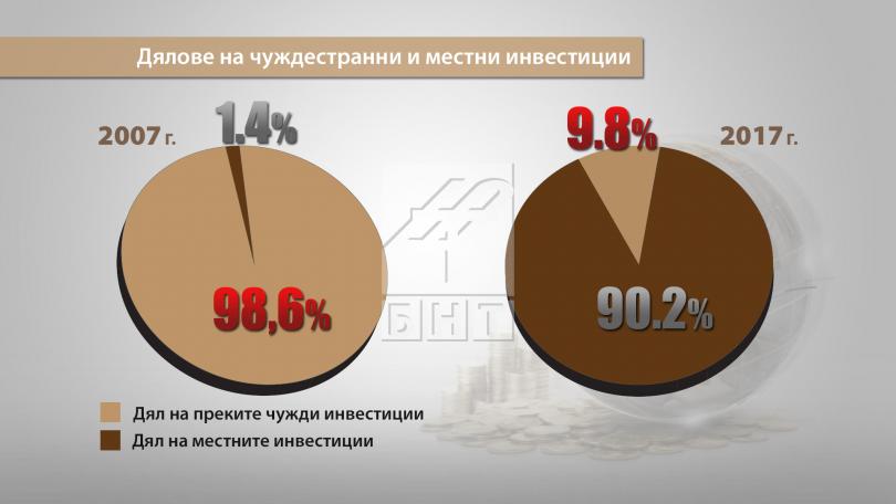 снимка 2 Тотален срив на преките чуждестранни инвестиции в България, сочи отчет на БКС