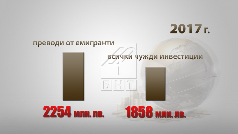 снимка 3 Тотален срив на преките чуждестранни инвестиции в България, сочи отчет на БКС