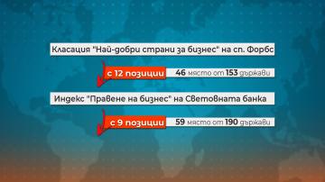 Световни класации: Икономическата среда в България се подобрява, но много бавно