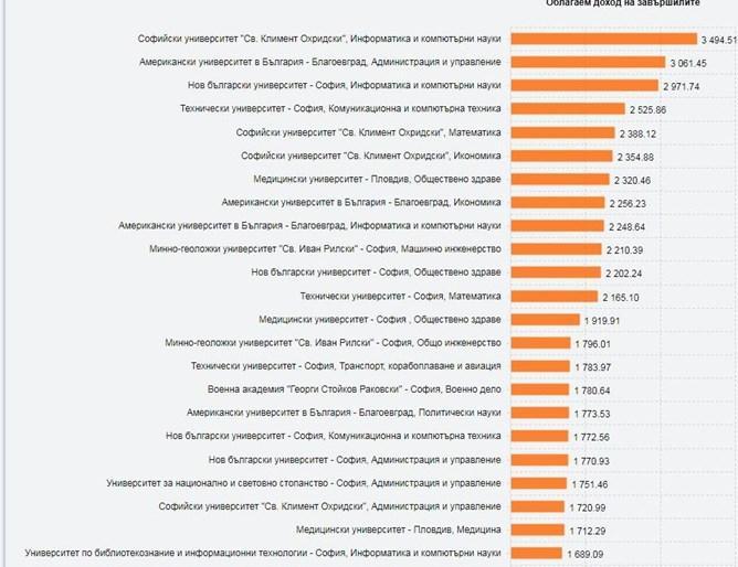 МОН представи днес рейтинговата система на университетите в България.Близо 3500