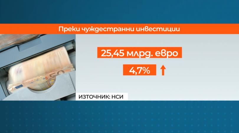 Общо вложенията в страната се увеличават с 4,7% и за