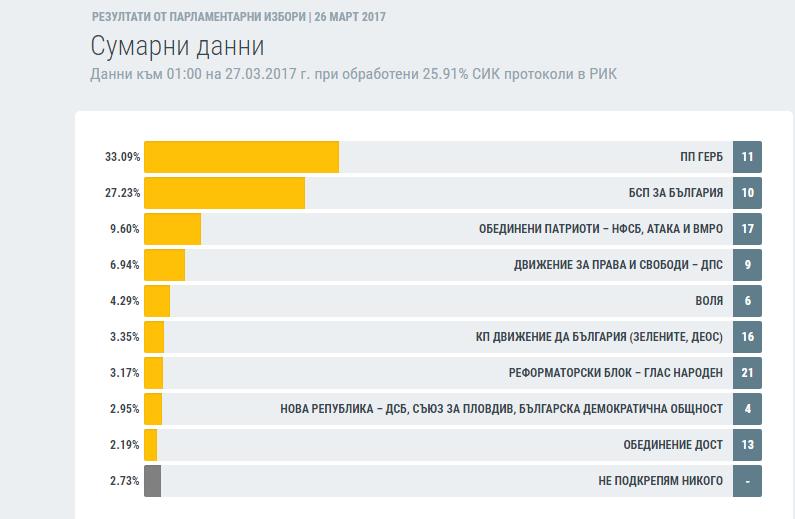 Резултати при обработени 25.91% протоколи в РИК