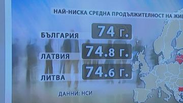 Колко дълго живеят хората в България?