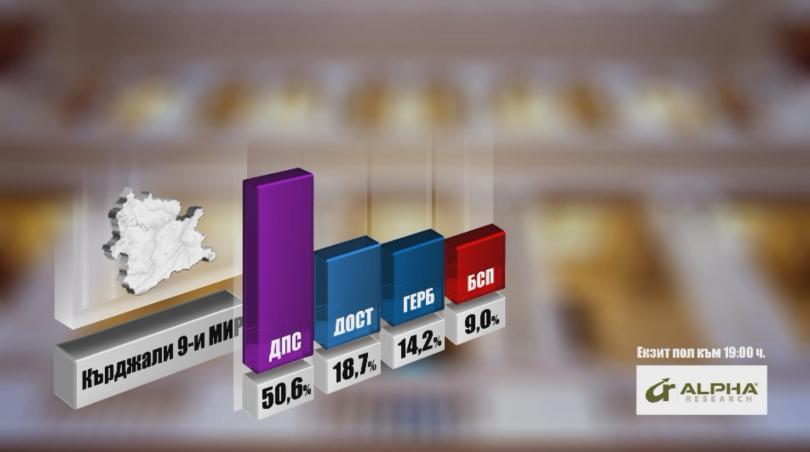 ДПС с по-малко мандати в Кърджали според екзит пола на Алфа Рисърч
