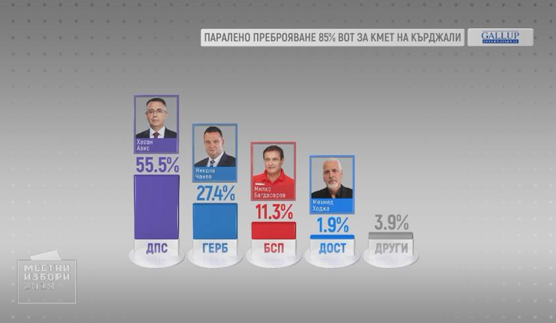 55,5% е подкрепата, която печели кандидатът за кмет на Кърджали