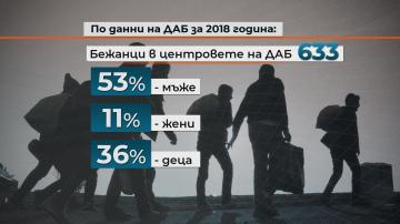 Интеграцията на мигранти на пазара на труда