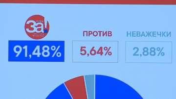 Окончателно: 36% активност на референдума в Македония. 91% - за