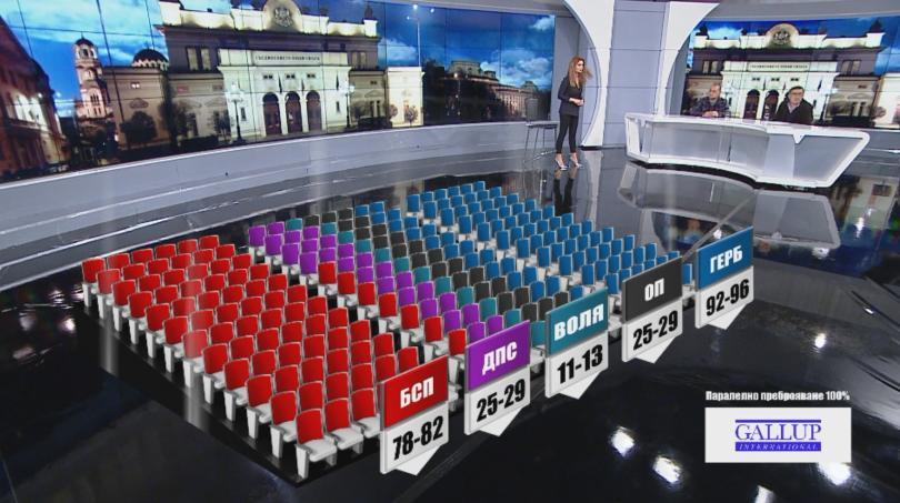 снимка 1 Разпределение на депутатските мандати при 100% паралелно преброяване