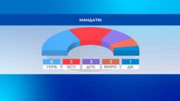 Окончателно ЦИК обяви разпределението на мандатите за българските евродепутати