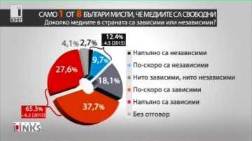 Едва 12 % от българите вярват в независимостта на медиите