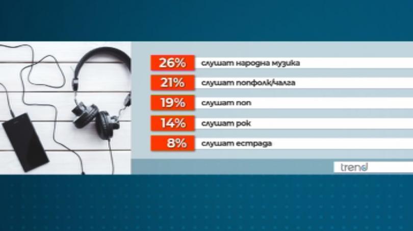 Най-предпочитаната музика в България е народната, като веднага след нея