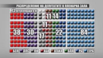 Каква е равносметката на 43-тия парламент?