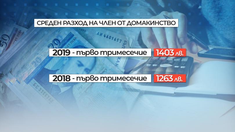 снимка 3 НСИ: Разходите на българското семейство растат по-бързо, отколкото доходите