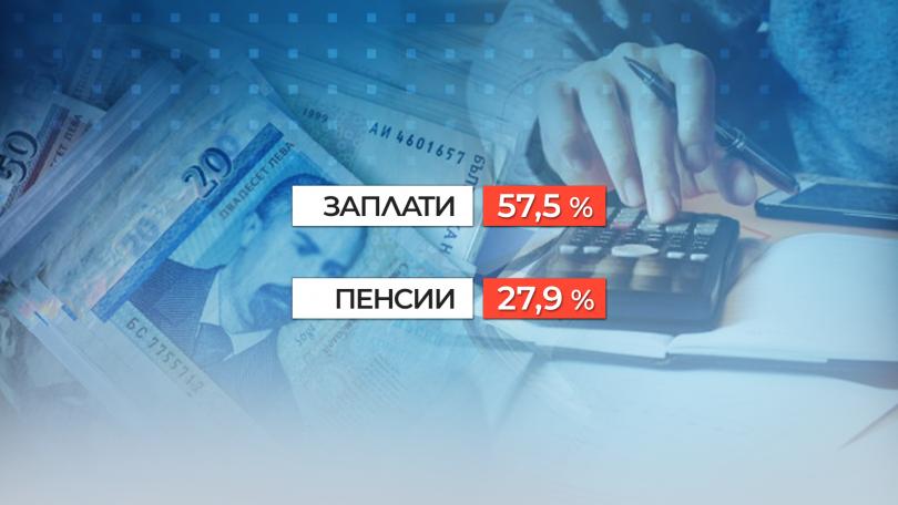 снимка 1 НСИ: Разходите на българското семейство растат по-бързо, отколкото доходите