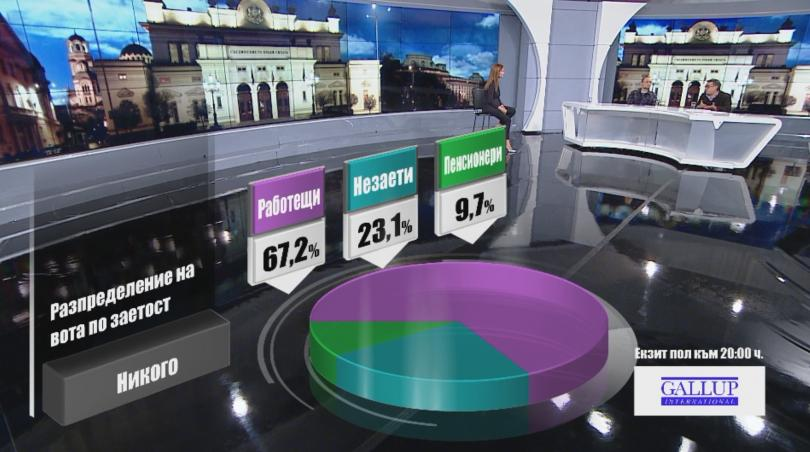 снимка 10 Разпределение на вота по заетост според екзит пол на Галъп към 20:00 часа