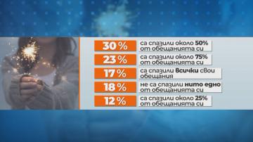 82% от българите са успели да изпълнят поне едно от новогодишните си обещания