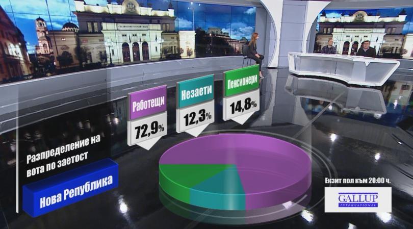 снимка 8 Разпределение на вота по заетост според екзит пол на Галъп към 20:00 часа