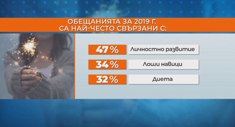 снимка 1 82% от българите са успели да изпълнят поне едно от новогодишните си обещания