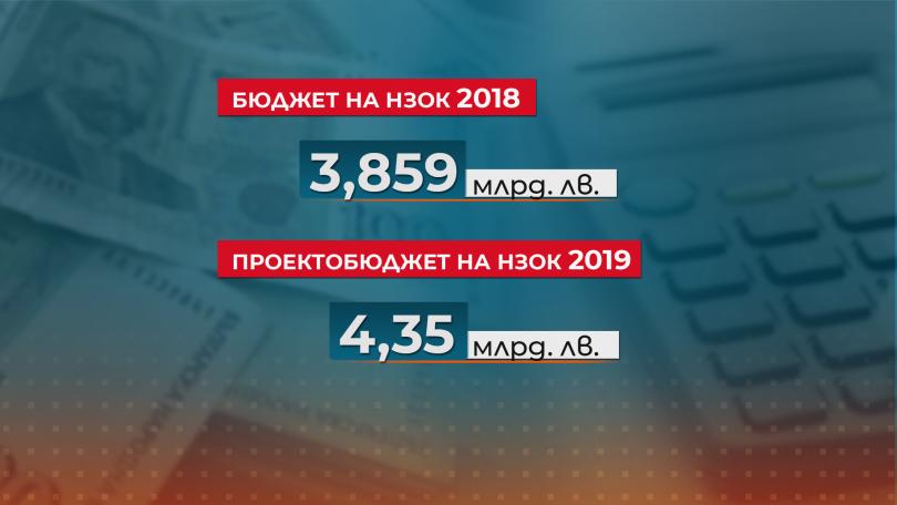 снимка 1 С 490 млн. лв. се предвижда увеличение на бюджета на НЗОК за догодина