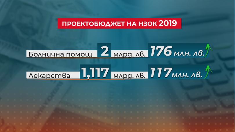 снимка 3 С 490 млн. лв. се предвижда увеличение на бюджета на НЗОК за догодина