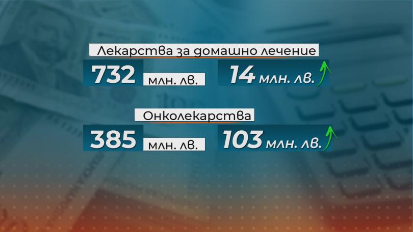 снимка 4 С 490 млн. лв. се предвижда увеличение на бюджета на НЗОК за догодина