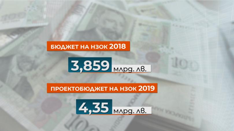 снимка 3 Проектобюджетът на НЗОК: Повече пари за здраве и сериозна реформа от догодина