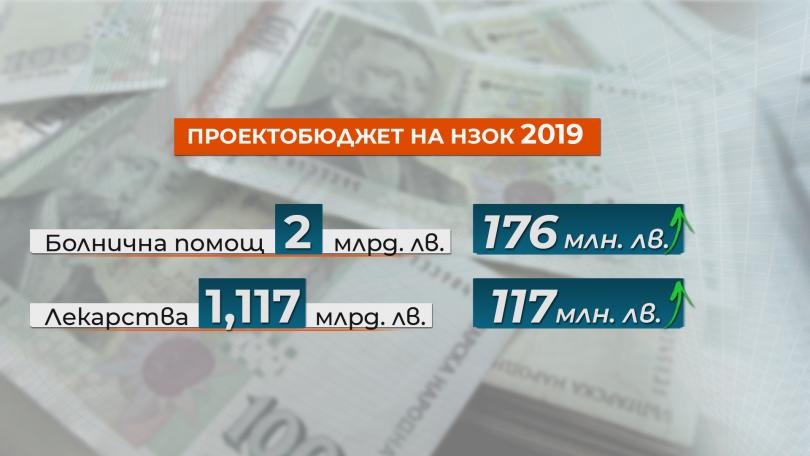 снимка 2 Проектобюджетът на НЗОК: Повече пари за здраве и сериозна реформа от догодина