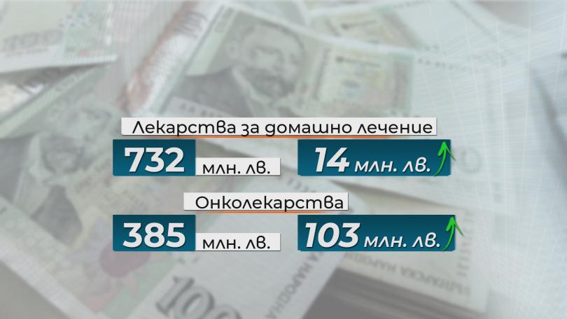снимка 1 Проектобюджетът на НЗОК: Повече пари за здраве и сериозна реформа от догодина