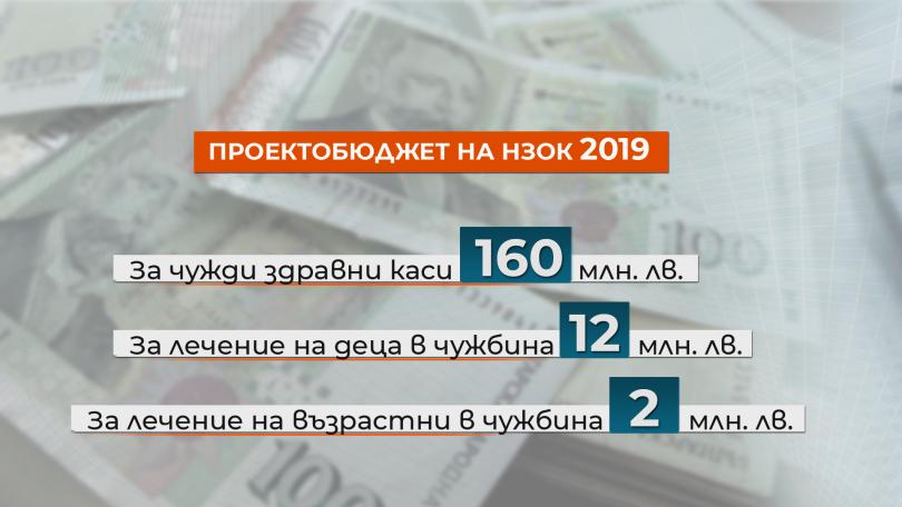 снимка 6 Проектобюджетът на НЗОК: Повече пари за здраве и сериозна реформа от догодина