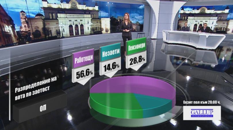 снимка 2 Разпределение на вота по заетост според екзит пол на Галъп към 20:00 часа
