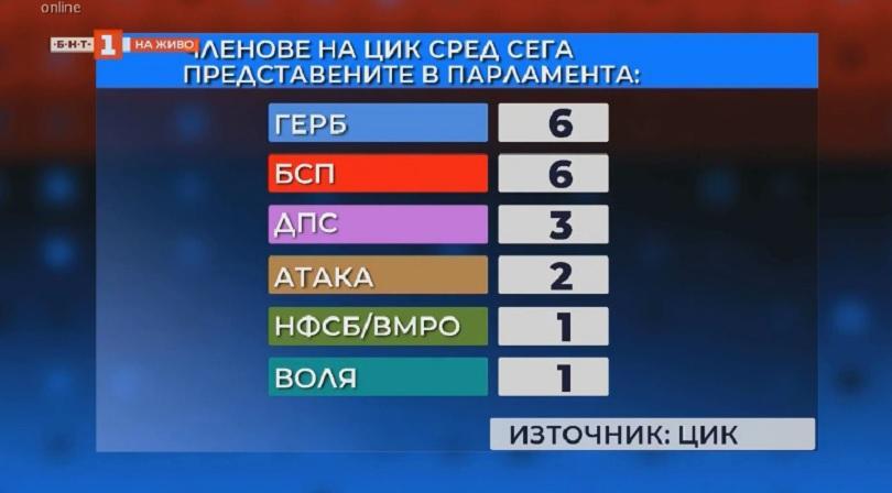 снимка 1 Данаил Кирилов: Промени в ЦИК ще създадат риск за изборния процес