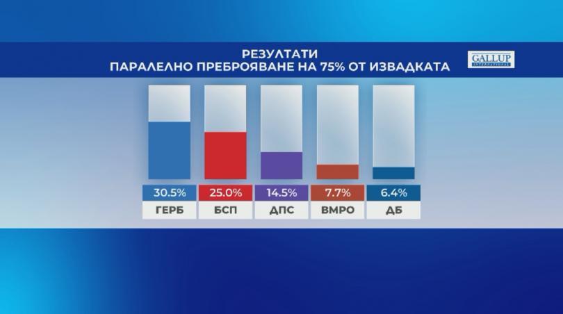 Галъп: Паралелно преброяване при 75% от извадката - ГЕРБ - 30,5%, БСП - 25%
