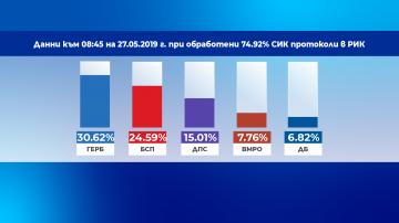 Резултати при обработени близо 75% от протоколите: ГЕРБ - 30,62%, БСП - 24,59%