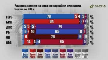 Разпределение на вота по партийни симпатии към 19 часа, според Алфа Рисърч