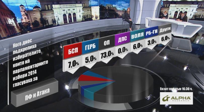 снимка 4 Кого подкрепиха днес избирателите според Алфа Рисърч
