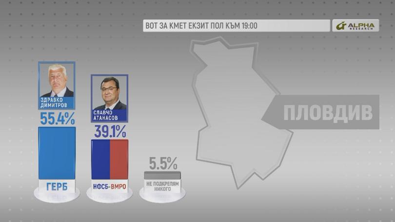Здравко Димитров печели изборите за кмет на Пловдив с 55,4%.