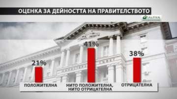 Алфа Рисърч: Правителството запазва положителната си оценка почти без промяна