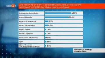 Месец преди изборите: Какви са нагласите за вота в София
